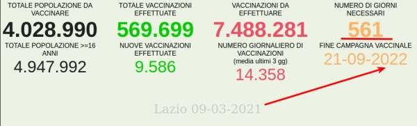 I've lived twelve months in lockdowns. What now? /img/20210309-stato-vaccini-covid-lazio.jpg