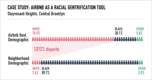 Alternatives to harmful human centred design /img/airbnb-racial-gentrification.jpg