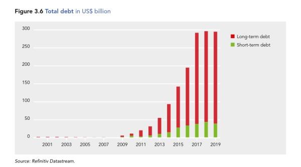 Financialization of Big Tech is BIG /img/big-tech-debt.jpg