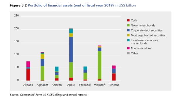 Financialization of Big Tech is BIG /img/big-tech-financial-assets-composition.jpg