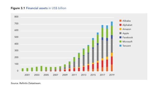Financialization of Big Tech is BIG /img/big-tech-financial-assets-total.jpg