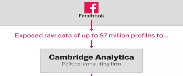 Of AstroTurfing, and one-sided Electronic Frontiers around Privacy /img/cambridge-analytica-diagram.jpg