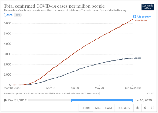 On the meaningless reporting on COVID19 /img/cases-per-million.png