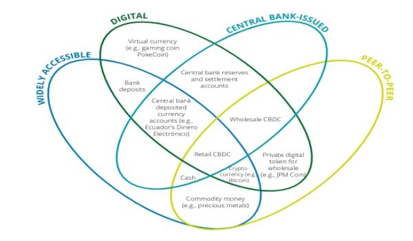 What on Earth are CBDCs? Money, of course /img/cbdc.jpg