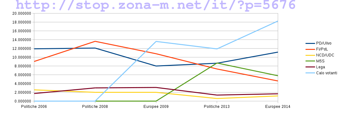 A few numbers about the European Elections in Italy /img/confronto-voti-finale-watermark.jpg