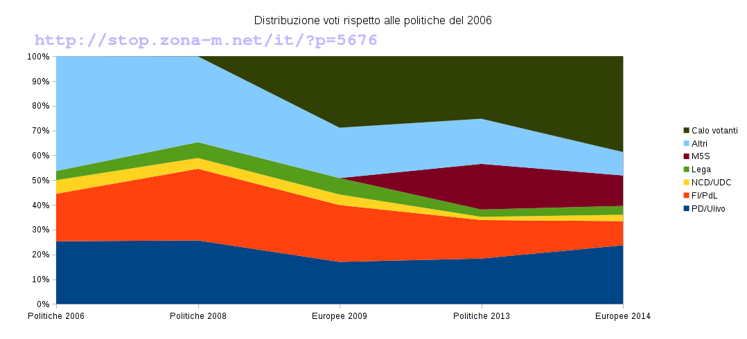 A few numbers about the European Elections in Italy /img/distribuzione-voti-watermark.jpg