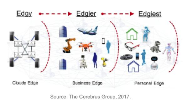 On edge computing, the environment, and village life /img/edge-computing-edgier.jpg