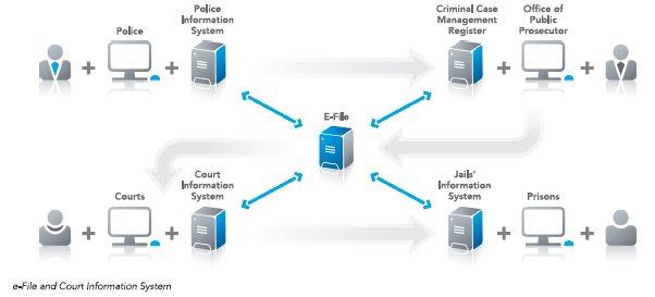 Help! Italy has too many types of digital trials /img/estonian-e-trial.jpg