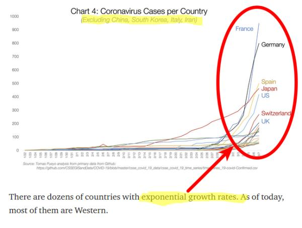 Coronavirus in Italy, and what it should mean for everybody /img/exponential-coronavirus-outside-italy.jpg
