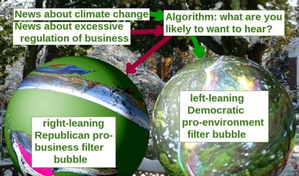 """The coming, dangerous hyper-segmentation of """"news"""" /img/filter-bubble-illustration.jpg"""