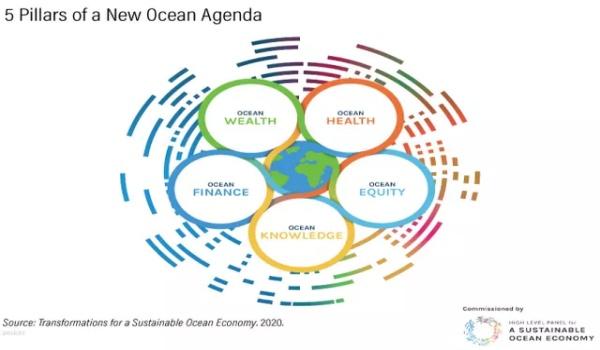 Five critical things for our oceans /img/five-pillars-new-ocean-agenda.jpg