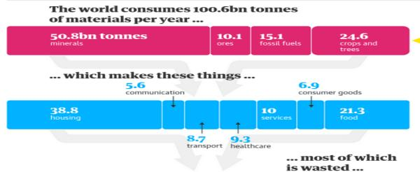 Record consumption of materials... Or of stupidity? /img/global-extraction.jpg