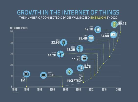 IoT is the new plastic /img/iot-growth-by-russdanks-restart-project.jpg