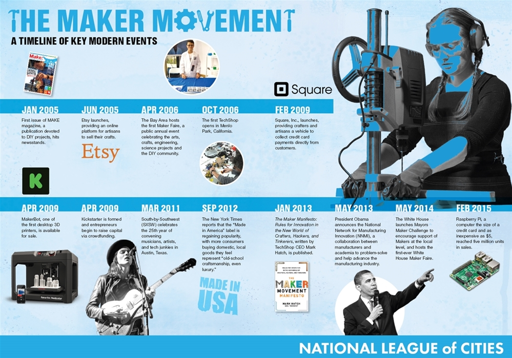 One way to give new life to struggling cities /img/nlc-maker-movement-timeline-infographic.jpg
