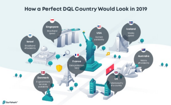 Which country has the highest DQL? /img/perfect-dql-country-2019.png