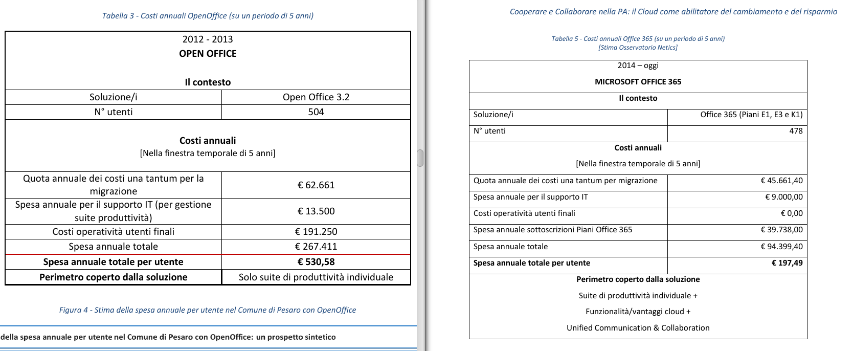 Pesaro, Microsoft e OpenOffice: prima rifacciamo il punto... /img/pesaro-confronto-costi-annuali.png