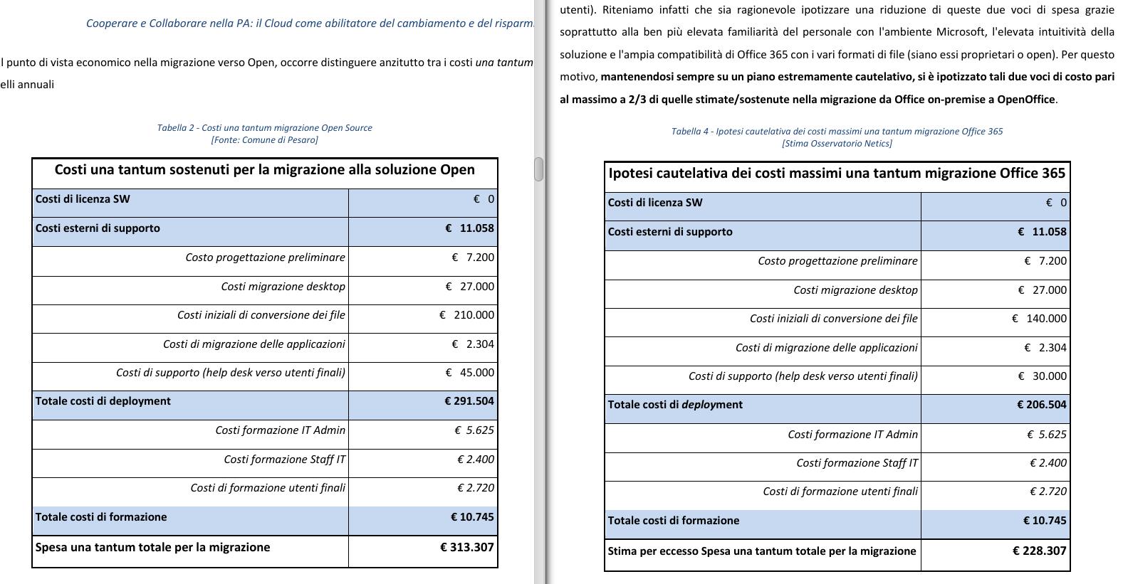 Pesaro, Microsoft e OpenOffice: prima rifacciamo il punto... /img/pesaro-confronto-costi-una-tantum-migrazioni.png