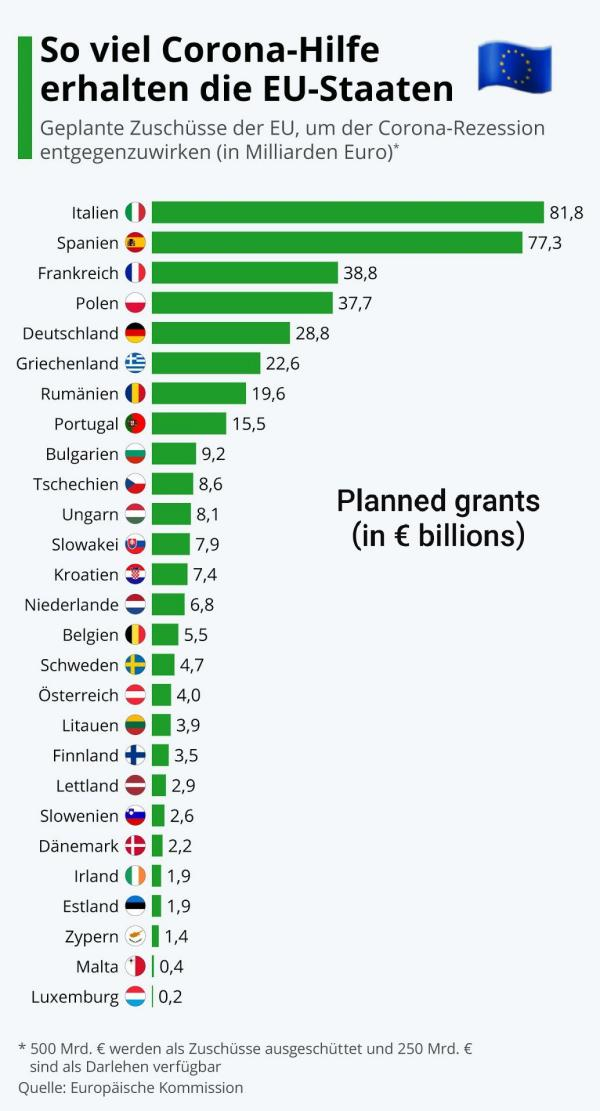THIS... is Italy (*) /img/planned-eu-grants.jpg