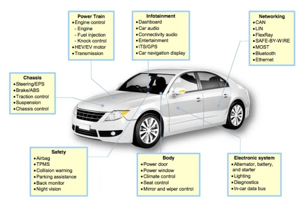 The unneeded shortage of semiconductors for cars /img/semiconductors-in-automobiles.jpg