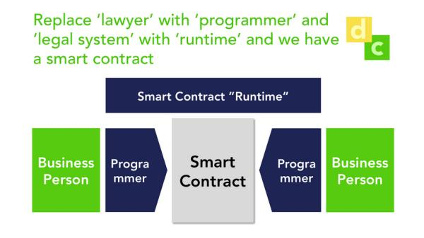 Smart contracts, these are not /img/smart-contract.jpg