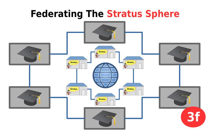 Stratus Sphere: a guest post about personal clouds... /img/stratus-sphere-v2.0-pB.jpg