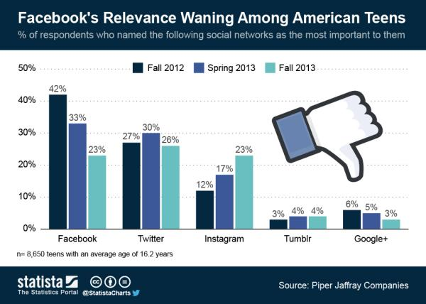 Teens have abandoned Facebook and it's bad /img/teens-abandoning-facebook.jpg