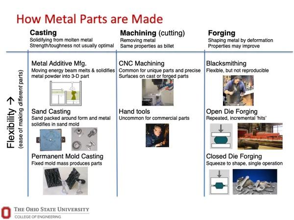 Robotic Blacksmiths? Yeah! /img/traditional-metal-manufacturing-techniques.jpg