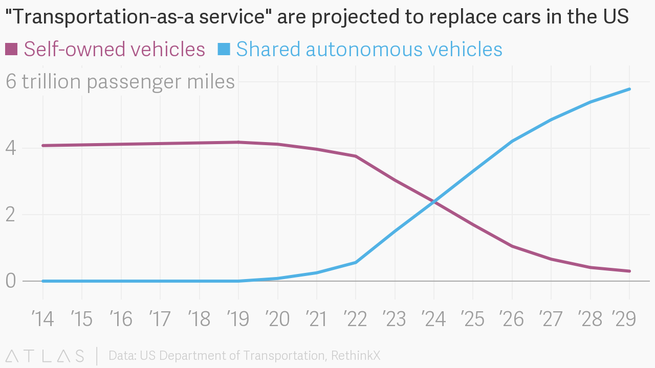 Transportation as a service needs better cities, not smarter cars /img/transportation-as-a-service.png