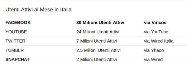 Posso twittare il mio odio contro... /img/utenti-attivi-al-mese-in-italia-su-twitter.jpg