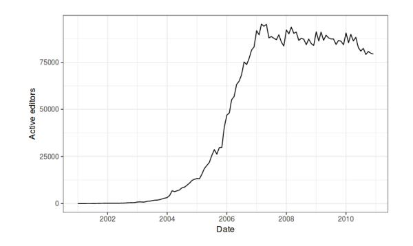 "Comments to ""Whither Peer Production"" /img/wikipedia-active-editors-2000-2012.jpg"